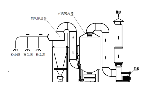 湿式除尘器生产厂家工程图片